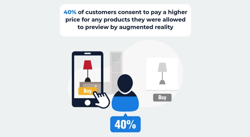 m-commerce und augmented reality statistik